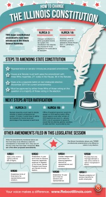 "The group ""Reboot Illinois"" has proposed numerous state constitutional amendments, including one to repeal the pension protection clause."
