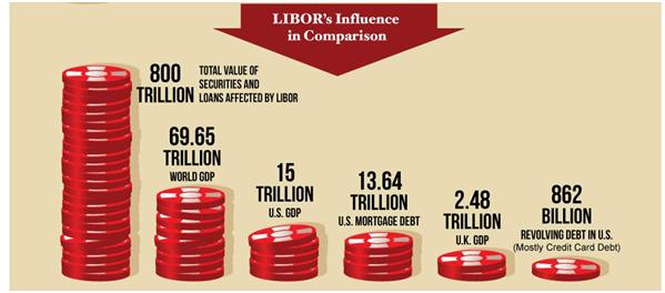 LIBOR fraud has resulted in over $800 trillion in profit to banks and lenders world-wide, at the expense of municipal and other government services, as well as peoples' needs.