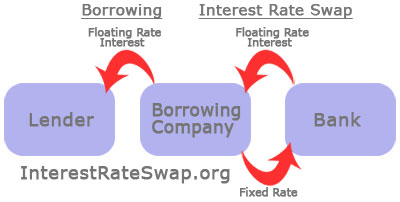 interest_rate_swap
