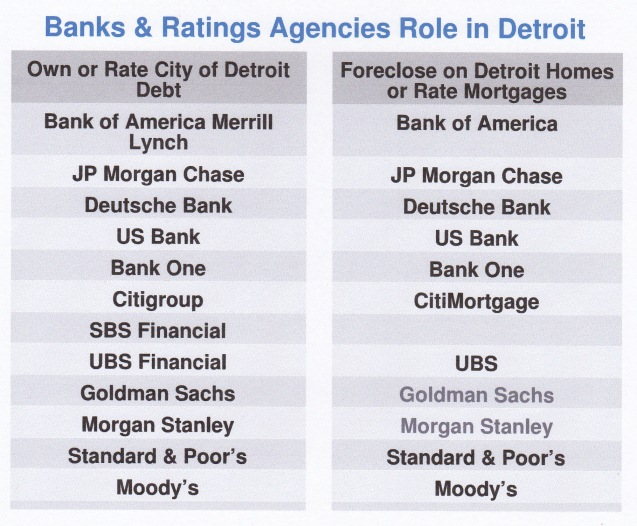 Banks role in Detroit