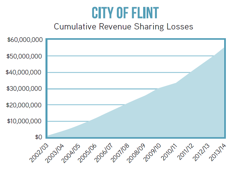 Flint Revenue Sharing loss