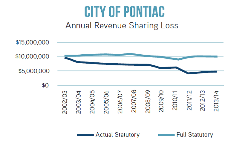 Pontiac annual revenue sharing loss