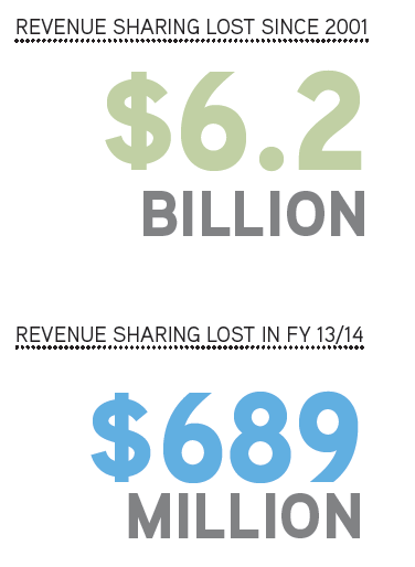 Revenue sharing lost MML