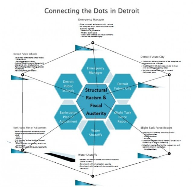 Connecting the Dots in Detroit 2