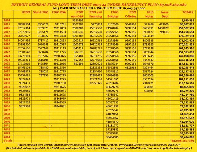 Detroit debt chart