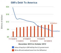 GM debt to America