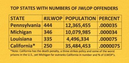JLWOP-states1