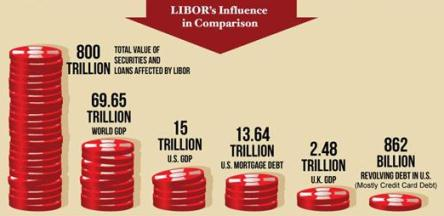 LIBOR value of securities and loans