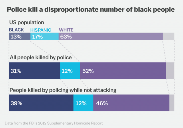 police-killings-by-race-chart