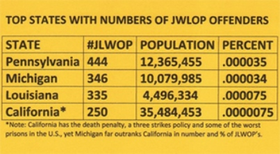 Top states with JLWOP