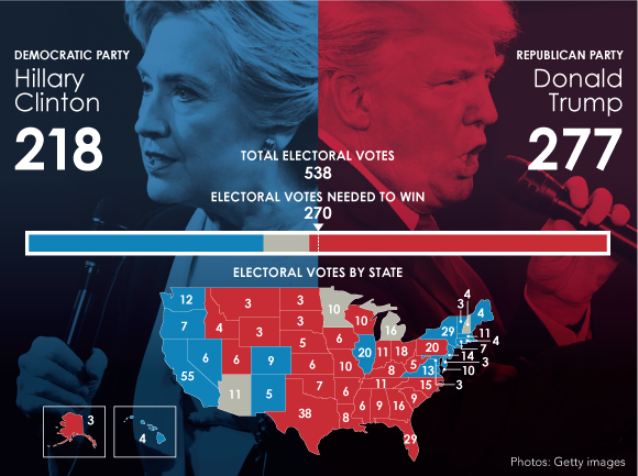 us-election-results-2016-graph