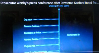 Worthy said at press conference these were the factors in her decision to charge Sanford. They are all disputed in the MSP report.