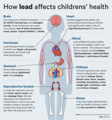 ti_graphics_lead-effects-on-children